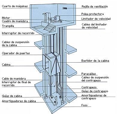 Cu les son las partes de un ascensor eninter ascensores for Materiales para hacer un ascensor